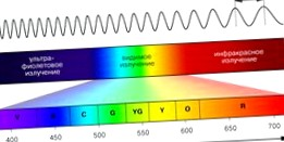 Kia Spectra спектральный анализ