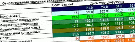 remont-i-regulirovka-karbyuratora-soleks-na-tavrii_5.jpg